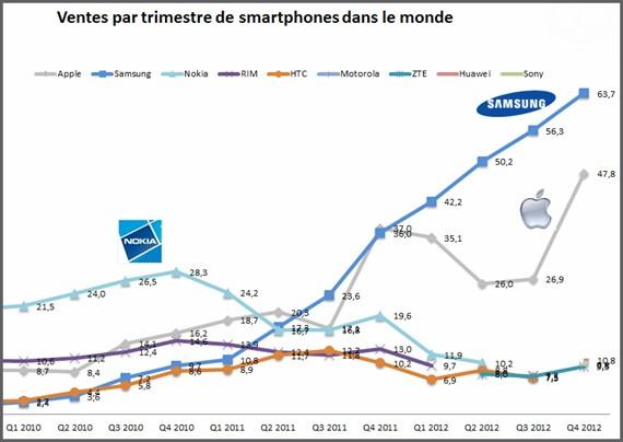 acisteo ventes smartphones mondiales par trimestres perpignan 66 pyrénées orientales