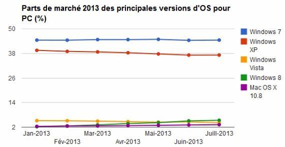 parts de marché OS 2013