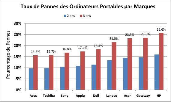 taux-de-pannes-des-ordinateurs-portables-par-marques