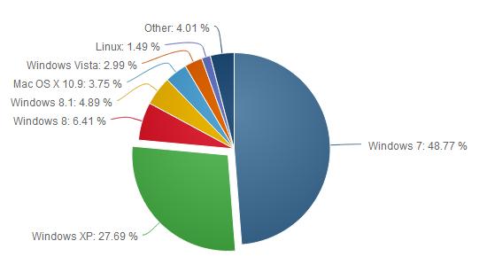 répartition OS dans le monde 04 2014